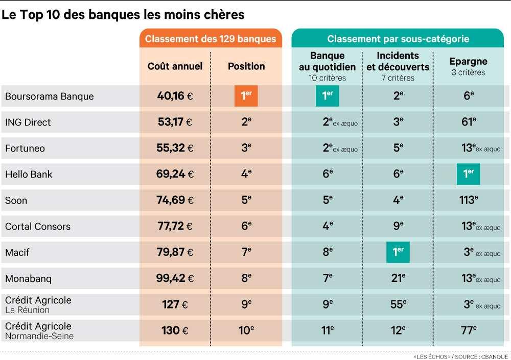 1059712_le-palmares-2014-des-banques-les-moins-cheres-web-tete-0203903932737
