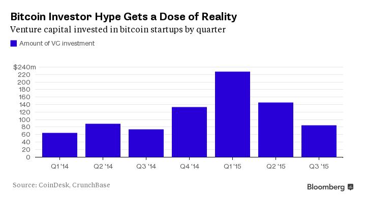 bitcoin-investissement